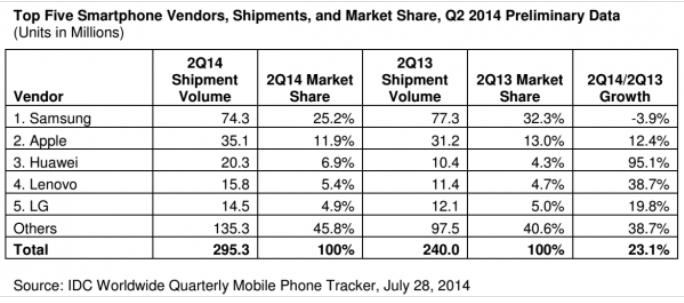 Smartphones TOP5 shipments Q2 2014