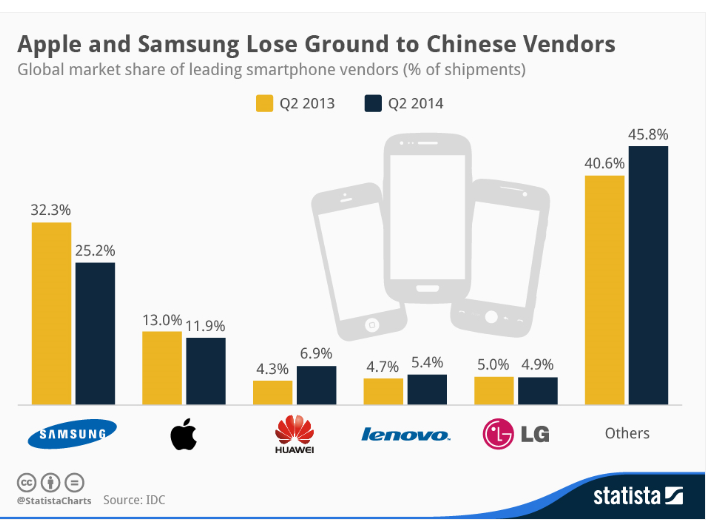 Smartphones global market share Q2 2o14